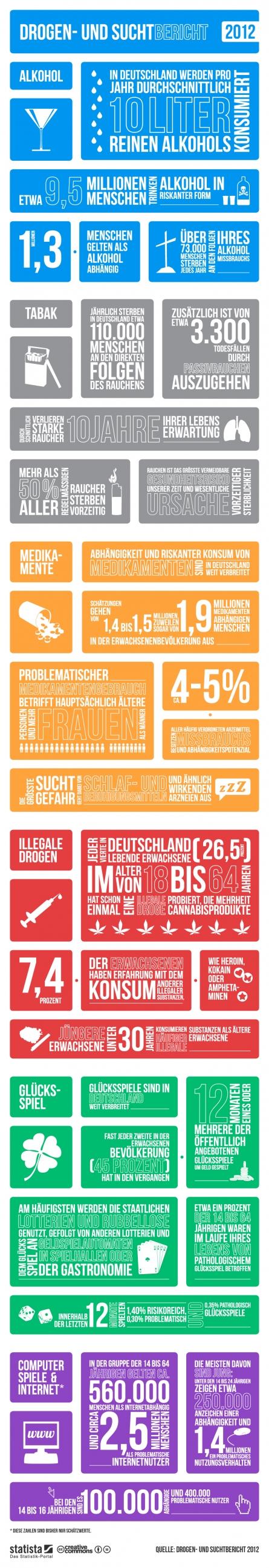 Sucht Der Drogenbericht 2012 - Sucht ist kein Randgruppenthema