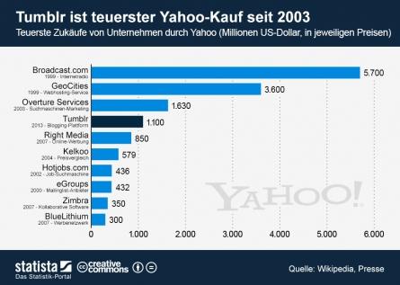 Yahoo-gekaufte-Firmen Yahoo &Tumblr: der Grundstein einer fruchtbaren Allianz?